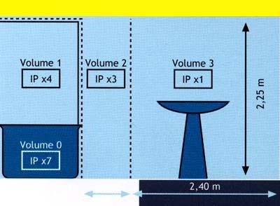 Rozd�len� z�n v koupeln� dle �SN-33200-7-701, ��st 7